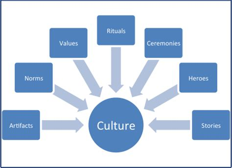 Organizational Culture Essays: Examples, Topics, Titles